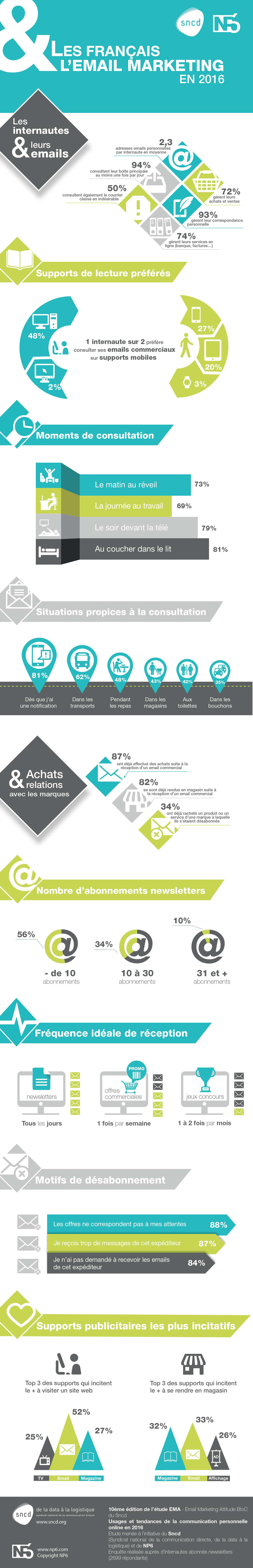 infographie  sur l'email marketing en france en 2016