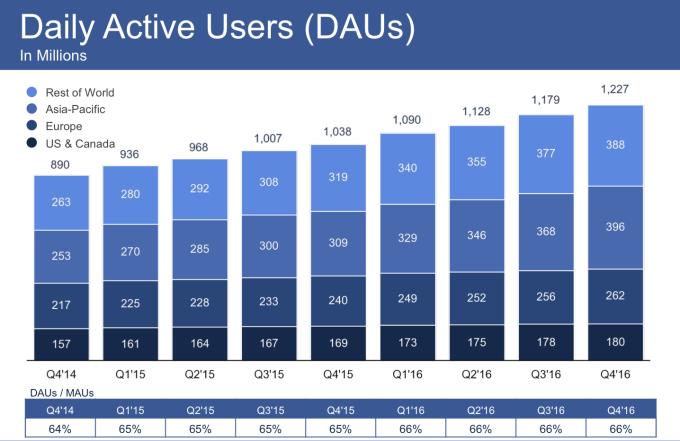 utilisateurs actifs par jour facebook