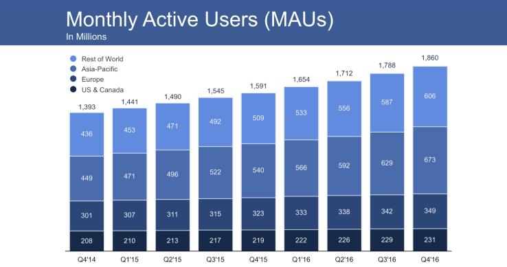utilisateurs facebook 2016