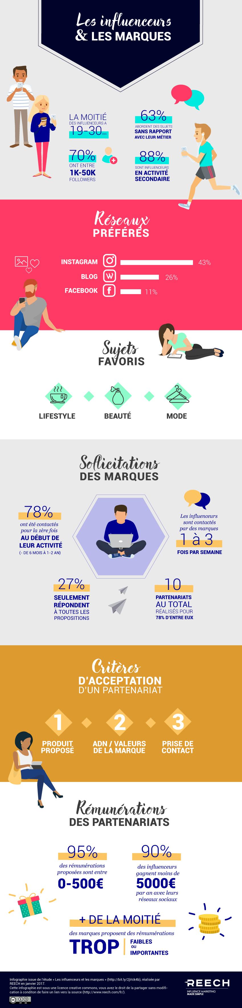 infographie reech influenceurs marques
