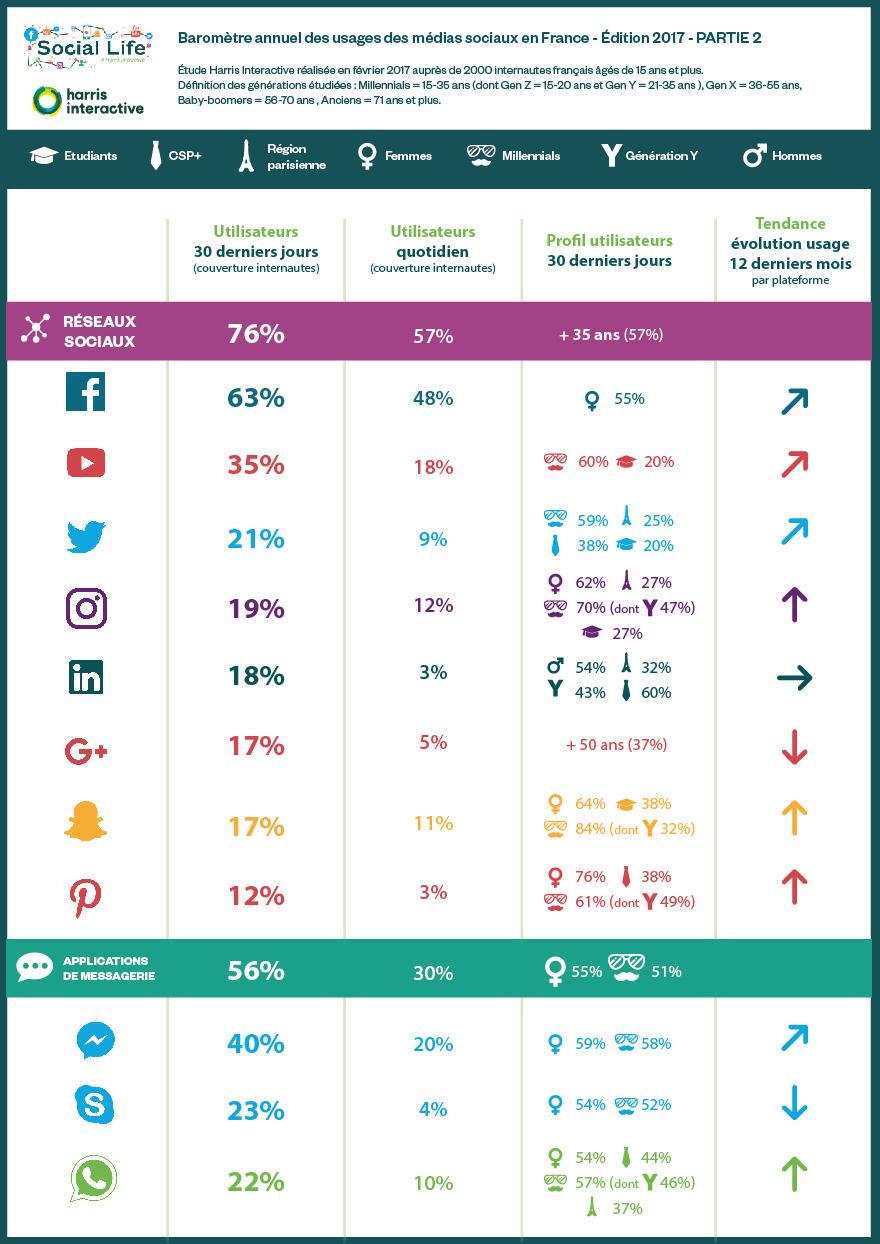 infographie utilisation réseaux sociaux France 2017