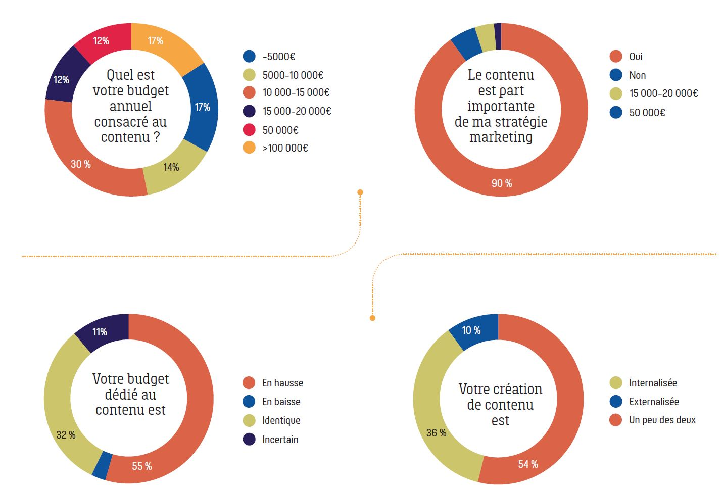 budget annuel content marketing
