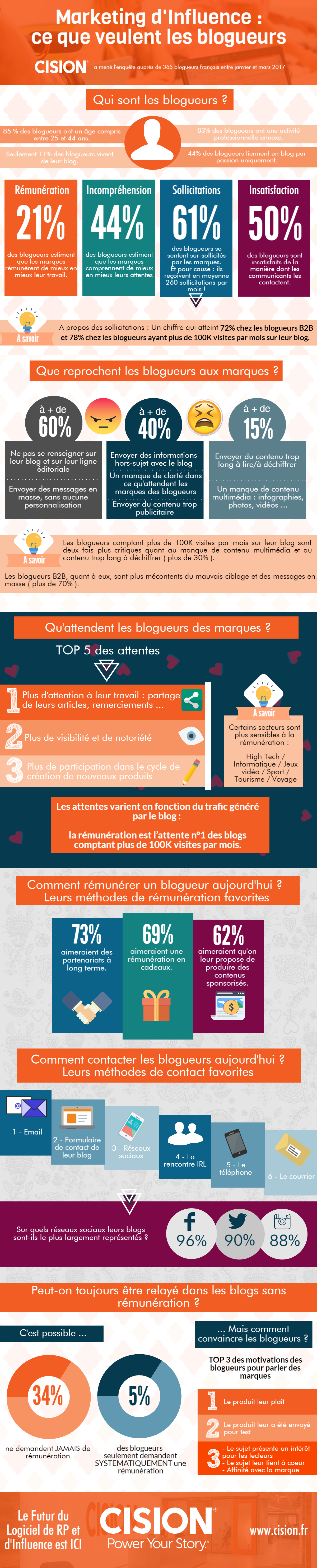 infographie marketing influence blogueurs