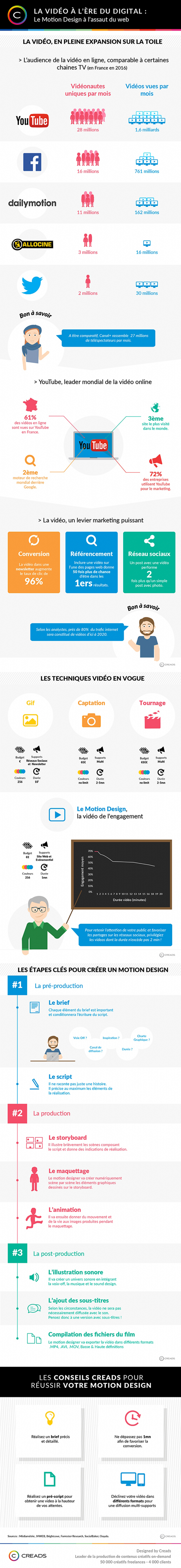 infographie motion design