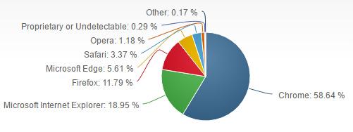 parts de marché navigateur