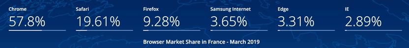 parts de marché navigateurs France 2019