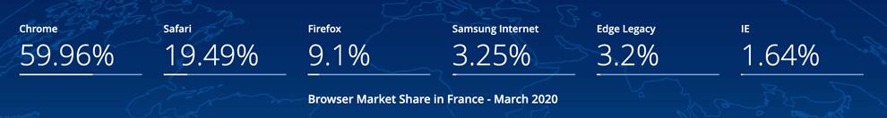 parts marché des navigateurs web France 2020