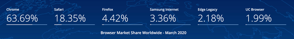 parts de marché des navigateurs web dans le monde en 2020