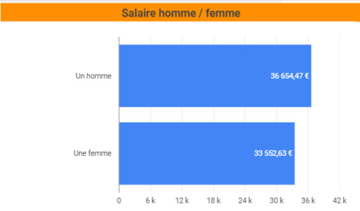 salaire homme femme SEO