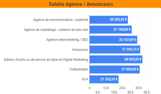 salaire SEO agence VS annonceur