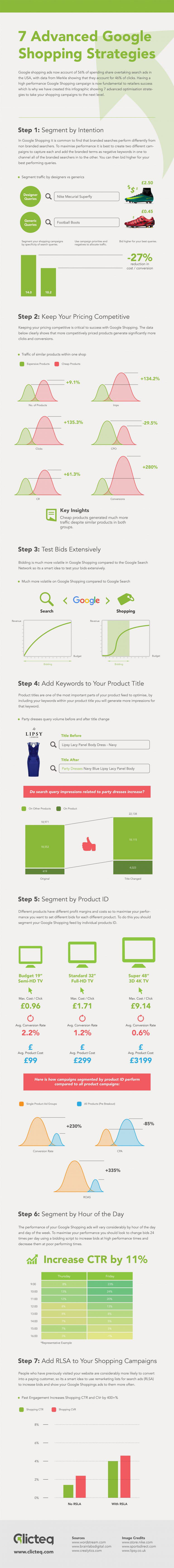 Stratégies Google Shopping