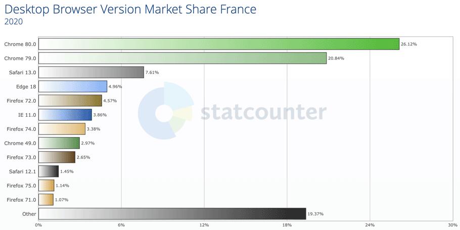 versions navigateurs web populaires france 2020