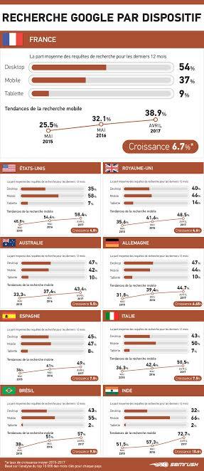 infographie recherches Google Semrush