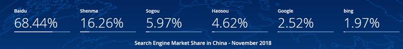 parts de marché moteur de recherche 2018 en Chine