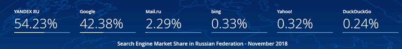 parts de marché moteur de recherche 2018 en Russie