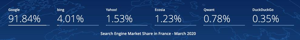 parts de marché moteurs de recherche en France 2020