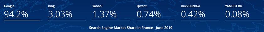 parts de marché moteur de recherche France 2019