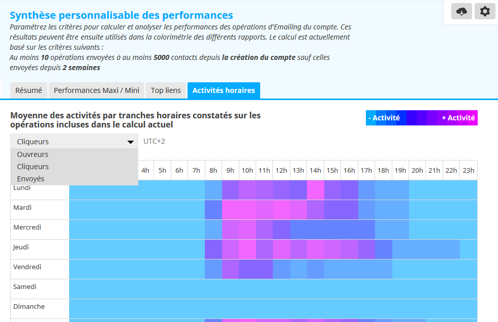 performance emailing horaires