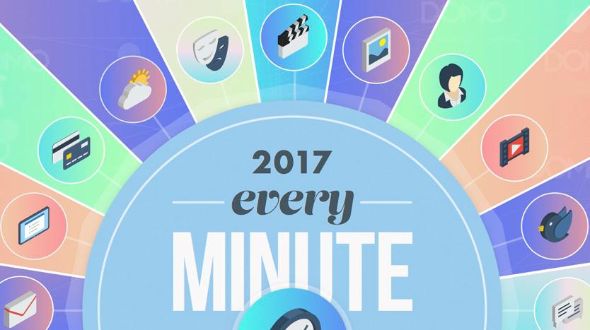 Que se passe-t-il en 1 minute sur internet en 2017 ? [Infographie]