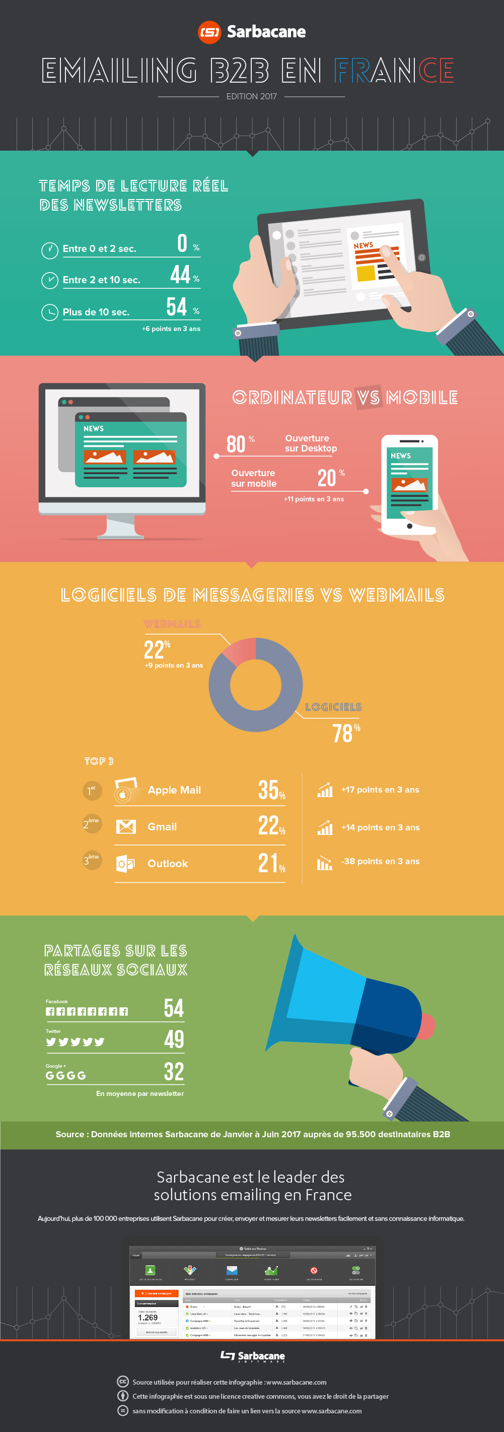 Infographie emailing B2B 2017