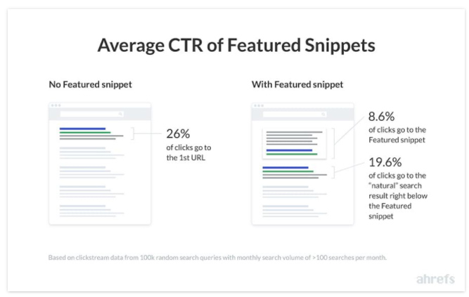 CTR moyen featured snippet google