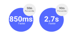 comparatif fast VS delayed fetch