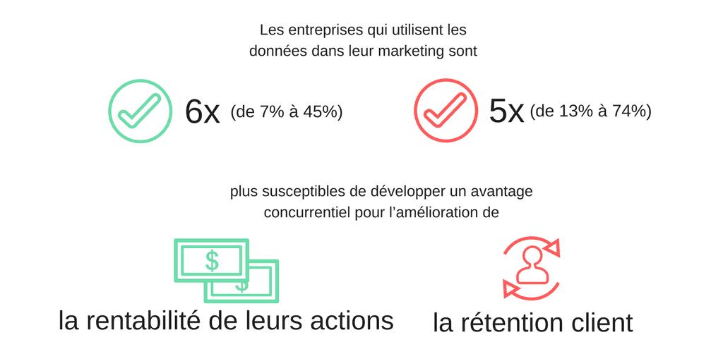 le marketing orienté données améliore la rentabilité et la rétention clients