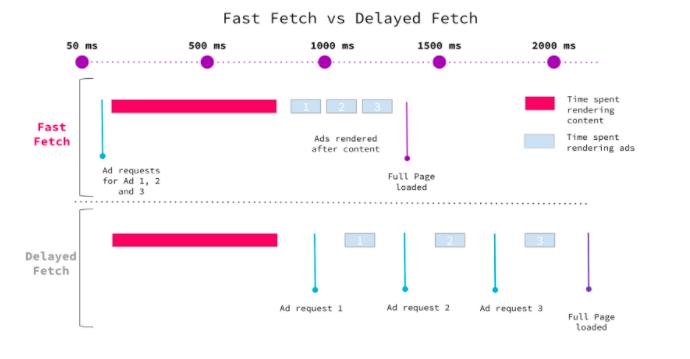 Fast-Fetch Google publicités