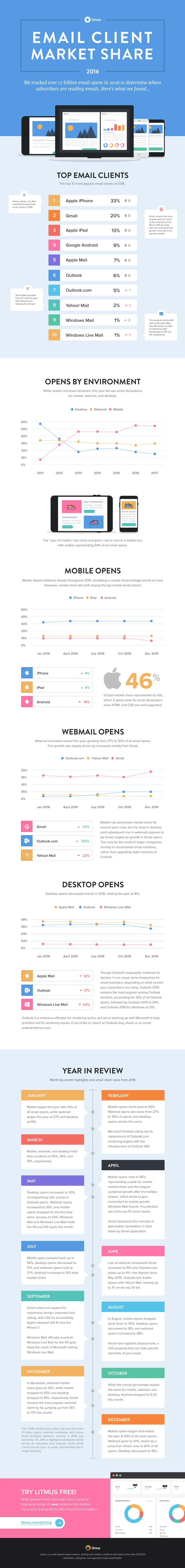 infographie marché boite mail 2017