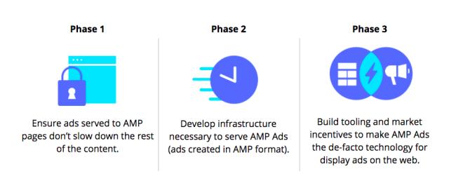 les 3 phases de l'optimisation des publicités amp