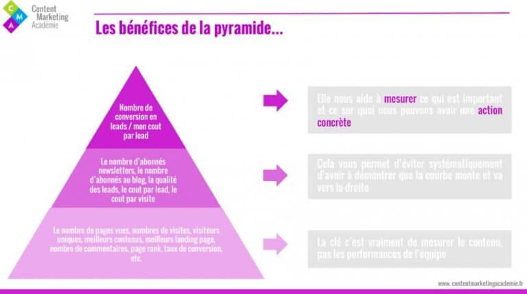 les bénéfices de la pyramide de l'analytics