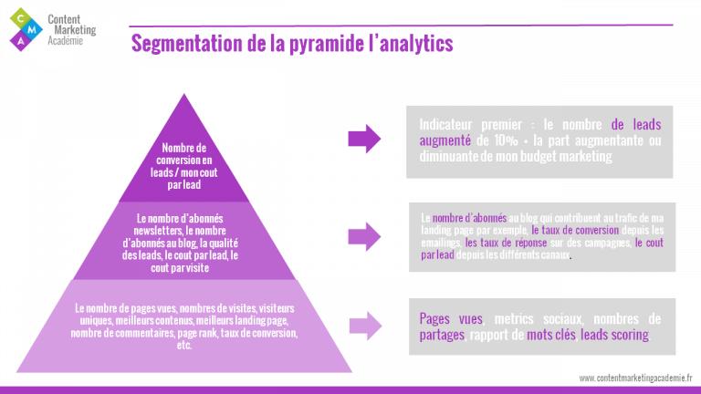 la segmentation de la pyramide de l'analytics