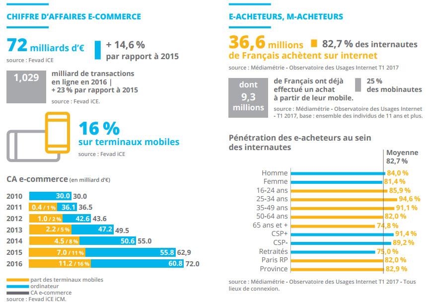 chiffres E-commerce 2017