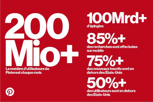 chiffres pinterest 2017