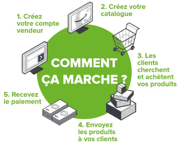 comment vendre amazon marketplace