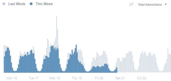baisse reach facebook guatemala