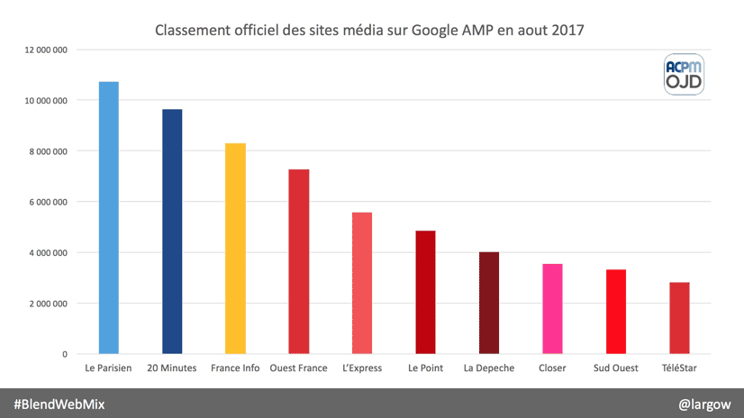 top sites amp France
