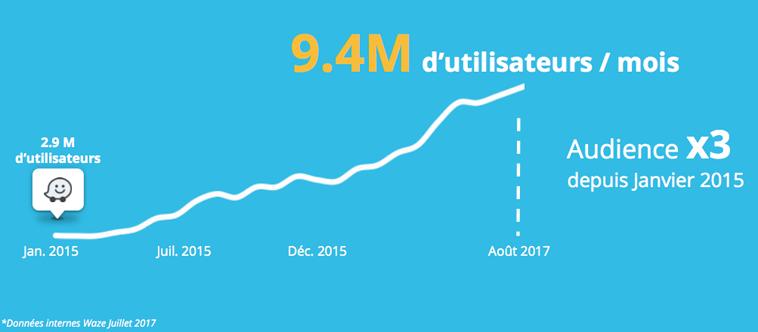 nombre utilisateurs Waze