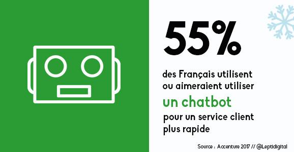 utilisation chatbot service client
