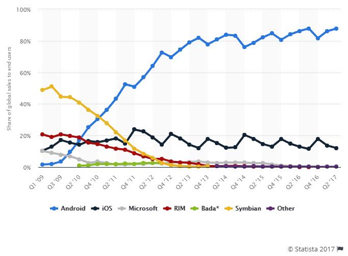 parts de marché OS mobile 2009 2017