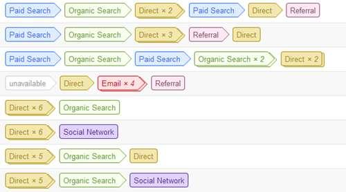 Chemins de conversion les plus fréquents dans Google Analytics