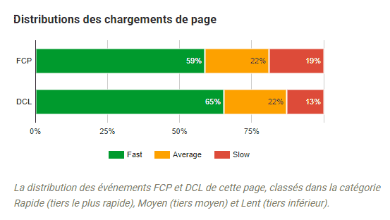 distributions chargement page speed insights