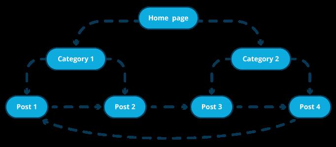 Checklist rédaction web - Ajouter des liens pour optimiser le maillage interne du site web