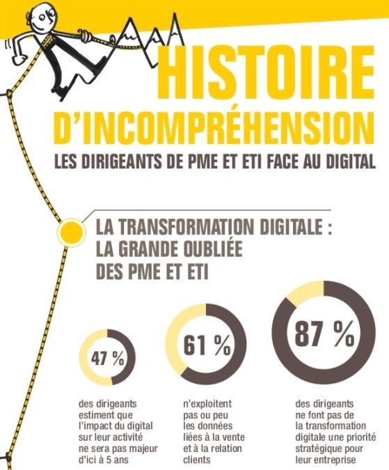 Les dirigeants de PME et ETI face au digital