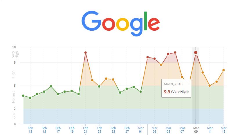 google mise à jour 09 mars