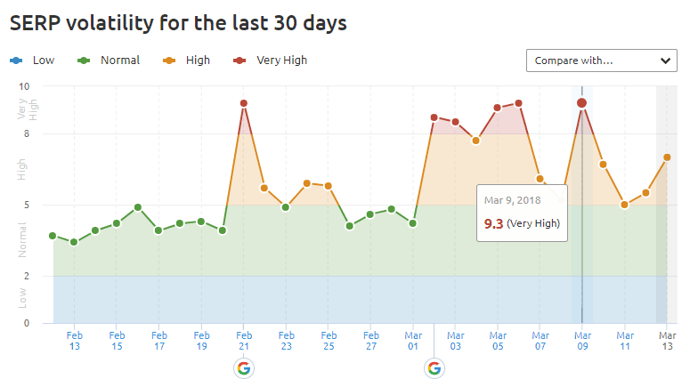 Evolution SERPs Google Françaises SEMrush