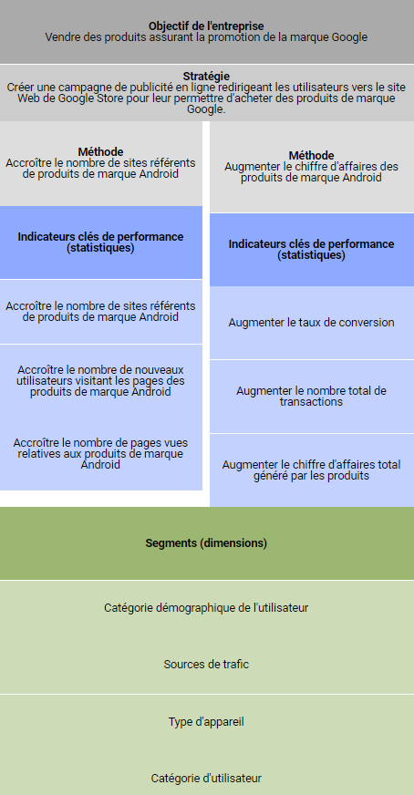 architecture objectifs marketing