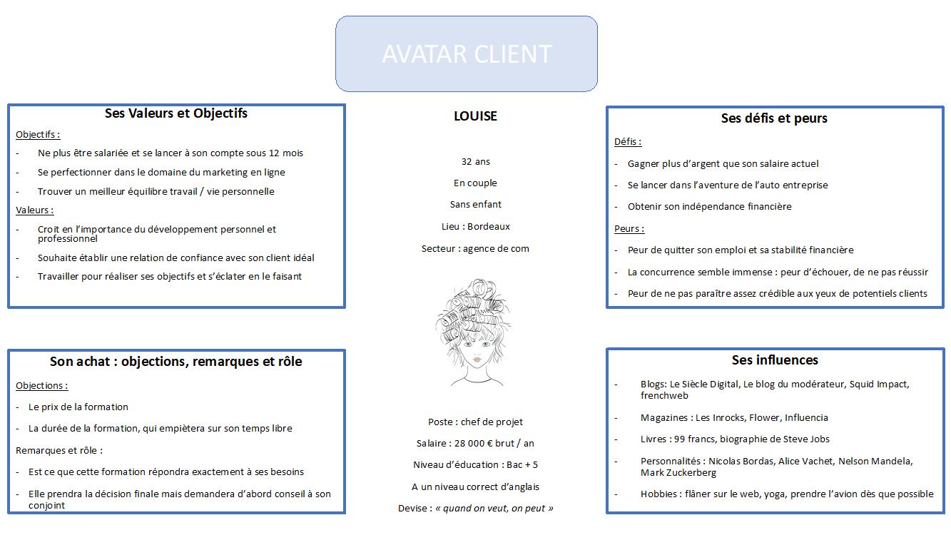 Exemple d'un avatar client