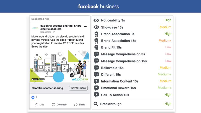facebook ads creative compass