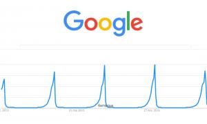 saisonnalité seo google